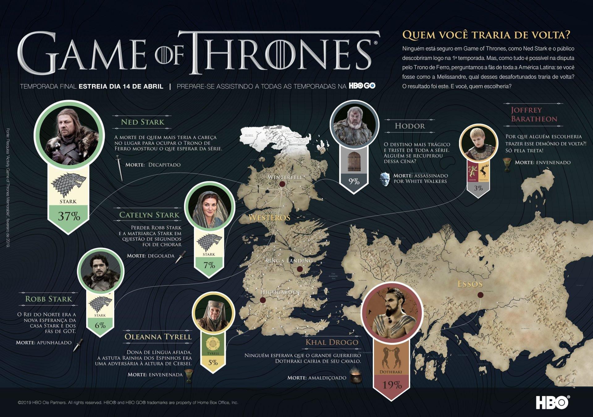 Pesquisa de Game of Thrones revelou qual personagem os fãs mais gostariam que voltasse
