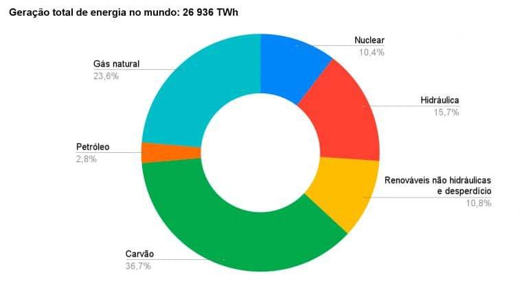 Combustíveis fósseis ainda respondem por 63,1% da eletricidade no mundo (Fonte: IEA)